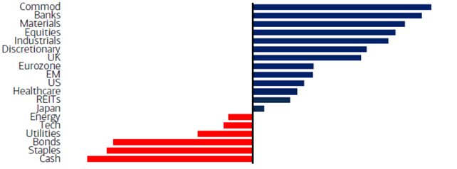 Globale kapitalforvaltere satser på commodities (råvarer)